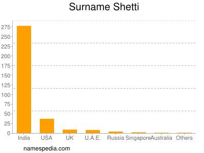 Surname Shetti