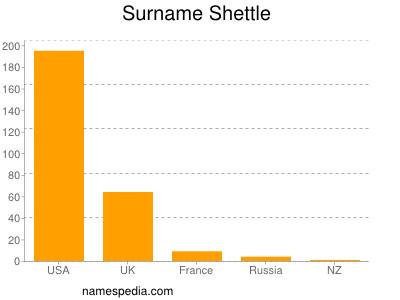 Surname Shettle