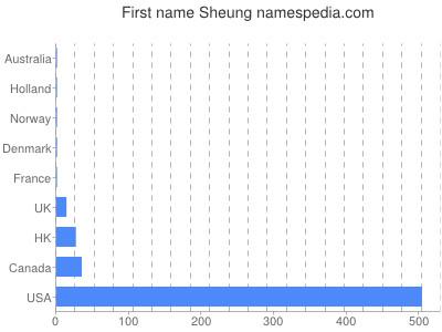 Given name Sheung