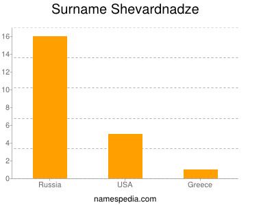 Surname Shevardnadze