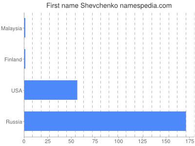 Given name Shevchenko