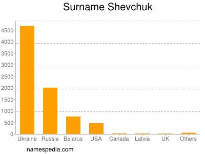 Surname Shevchuk