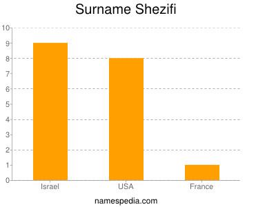 Surname Shezifi