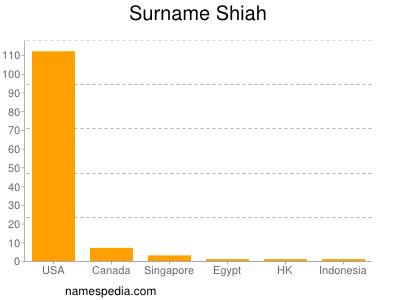 Surname Shiah
