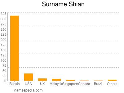Surname Shian