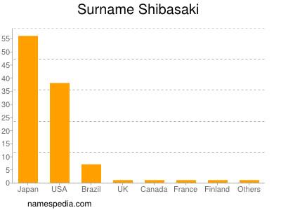 Surname Shibasaki