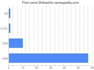 Given name Shibashis
