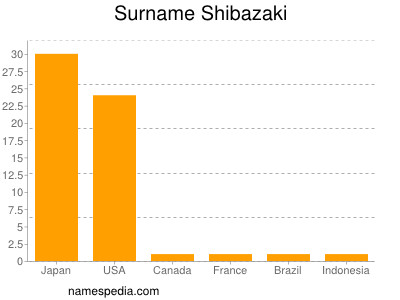 Surname Shibazaki