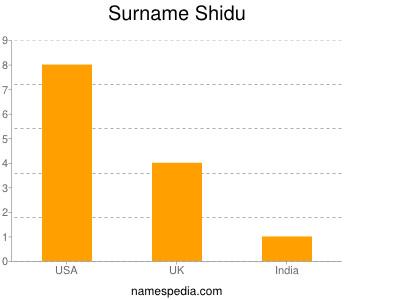 Surname Shidu