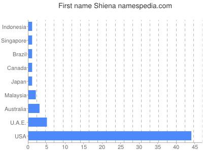 Given name Shiena