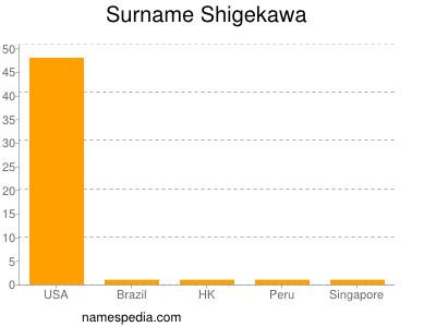 Familiennamen Shigekawa