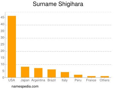 Surname Shigihara
