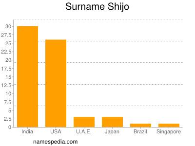 Surname Shijo