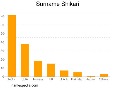 Surname Shikari
