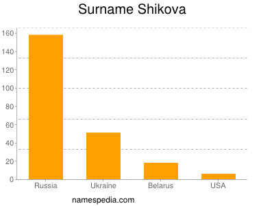 Surname Shikova