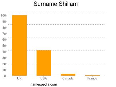 Familiennamen Shillam