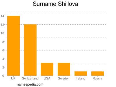 Surname Shillova