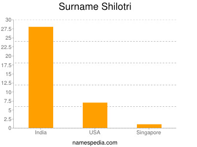 Surname Shilotri