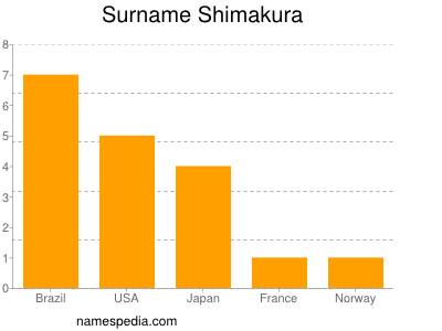 Surname Shimakura