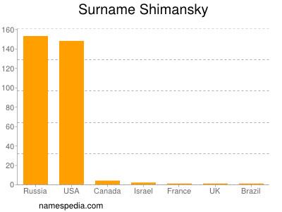 Familiennamen Shimansky