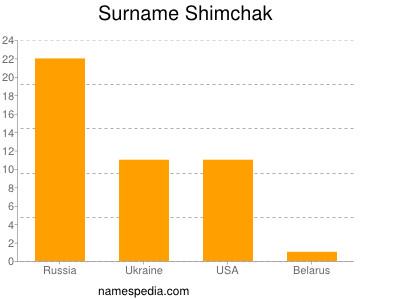 Surname Shimchak