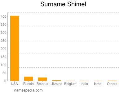 Familiennamen Shimel