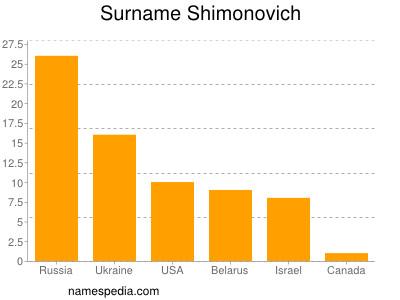 nom Shimonovich