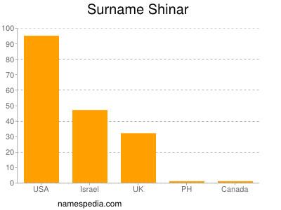 Surname Shinar