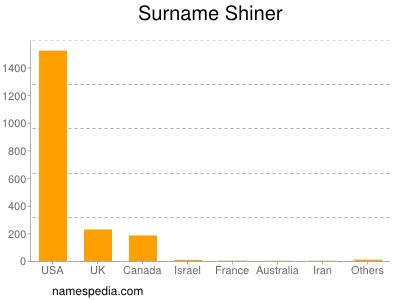 Surname Shiner