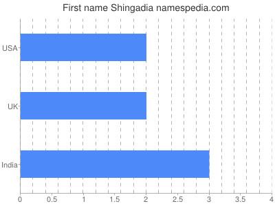 prenom Shingadia
