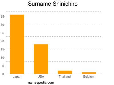 Surname Shinichiro