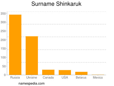 Surname Shinkaruk
