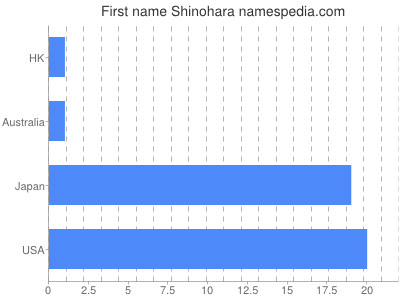 Given name Shinohara