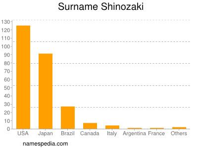Surname Shinozaki