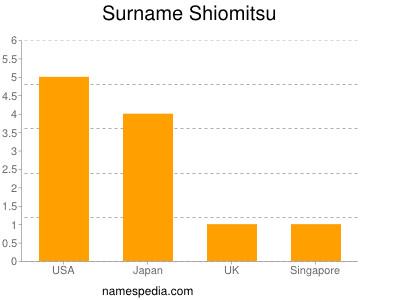 Surname Shiomitsu