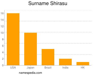 Surname Shirasu