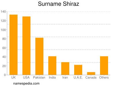 Surname Shiraz