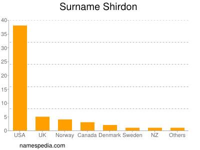 Surname Shirdon