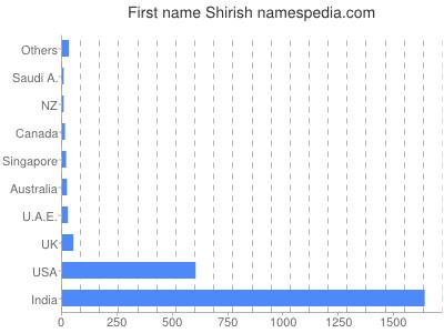 Given name Shirish