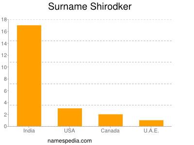 nom Shirodker