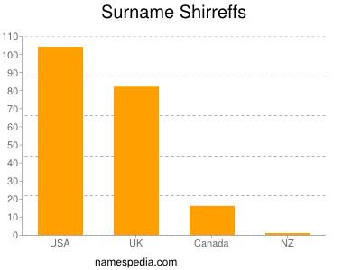 Surname Shirreffs