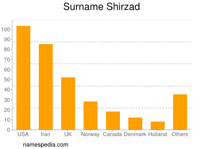Surname Shirzad