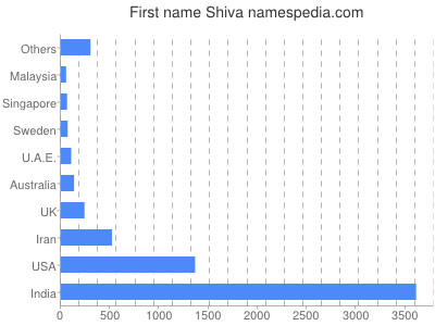 Given name Shiva