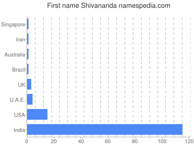 Given name Shivananda