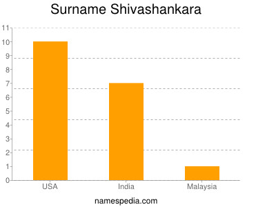 Familiennamen Shivashankara
