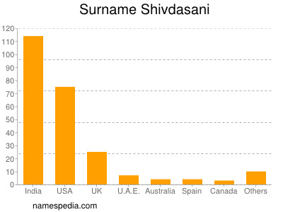 Surname Shivdasani