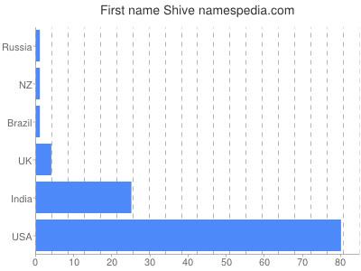 Vornamen Shive