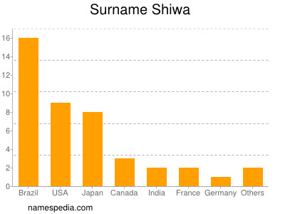 nom Shiwa