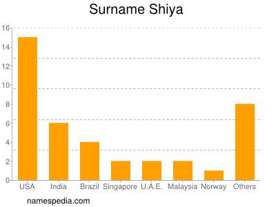 Surname Shiya