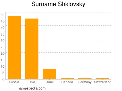 Surname Shklovsky